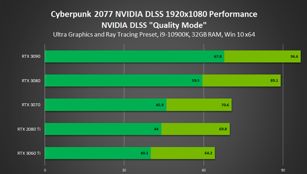 NVIDIA 460.79版显卡驱动发布:全力优化《赛博朋克2077》